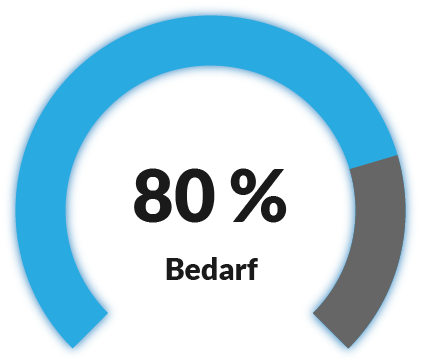 Bedarf an Ressourcen-Management
